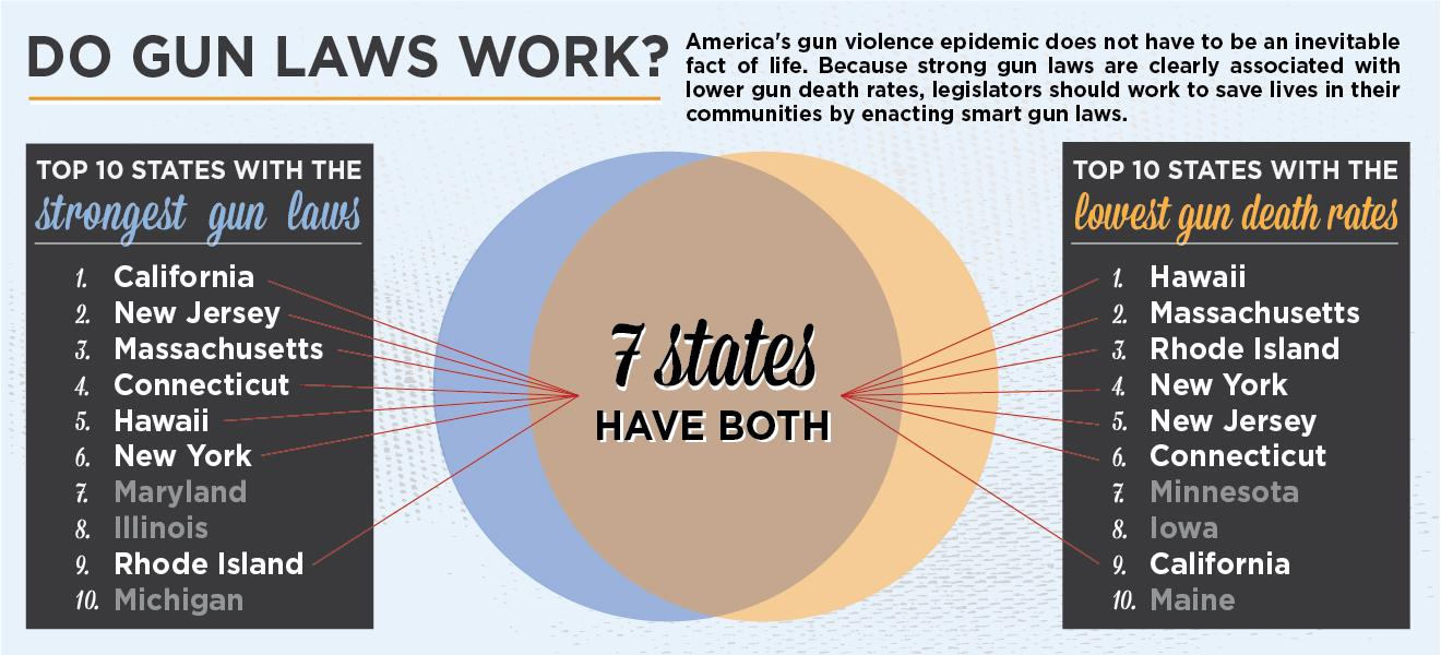 Gun Laws Work