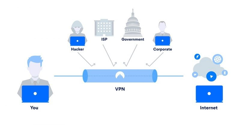 How To Use VPN for Fire Stick